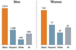 Incarceration Chart