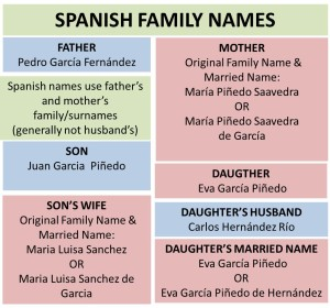 What's in a Name? The Difference Between Spanish and English Names - Imagine-Mexico.com