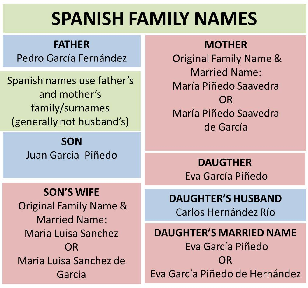 What's In A Name? The Difference Between Spanish And