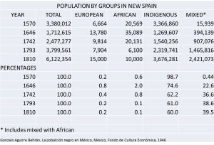 Population by Groups in New Spain