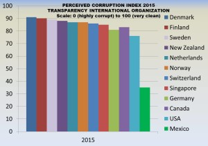 Corruption Index 2015