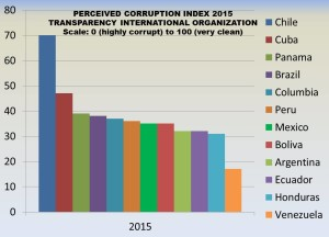Corruption Index 2015-Latin America