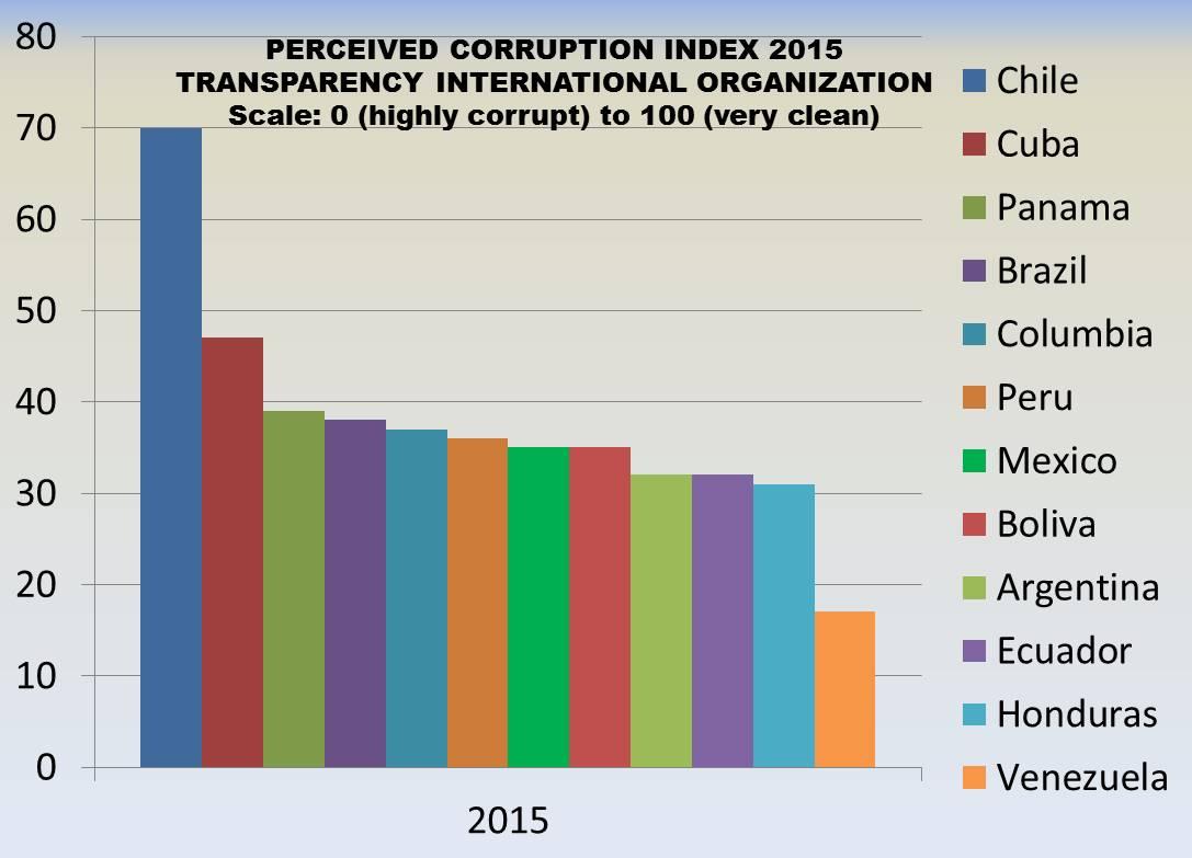 Corruption Latin America 7