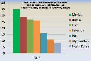 Corruption Index Mexico vs other countries