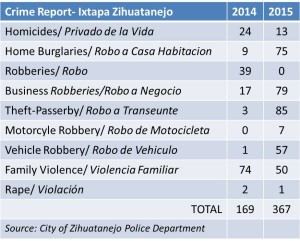 Crime Report - Ixtapa Zihuatanejo