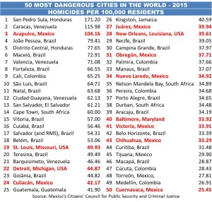 World's Most Dangerous Cities 2015