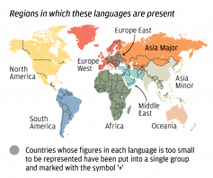 How Many Languages Can You Speak The Worlds Most Spoken - How many spoken languages are there in the world